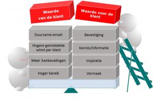 Waarde_Content_Marketing_2